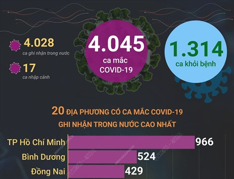 4.045 ca mắc COVID-19 trong ngày 24/10/2021, 1.314 ca khỏi bệnh