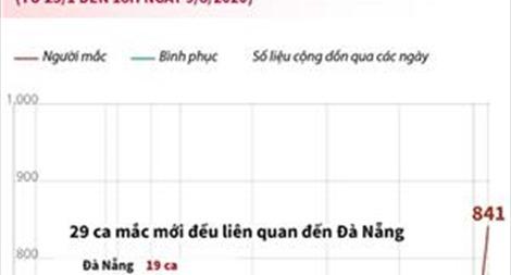Việt Nam đã có 841 ca mắc COVID-19