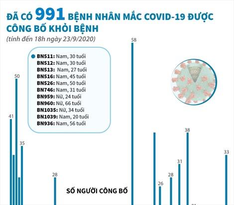 Đã có 991 bệnh nhân mắc COVID-19 được công bố khỏi bệnh