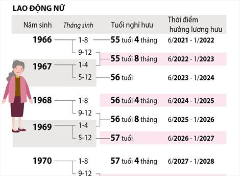 Lộ trình tuổi nghỉ hưu theo tháng, năm sinh tương ứng