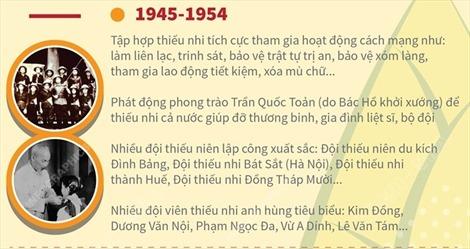 Đội Thiếu niên tiền phong Hồ Chí Minh: 80 năm lớn lên cùng đất nước