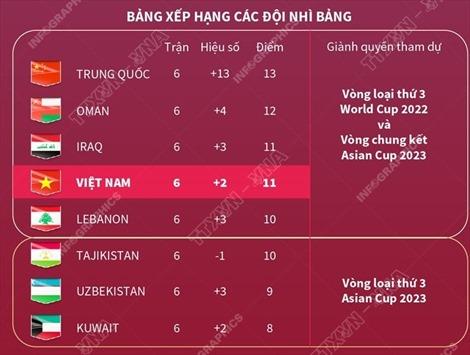 Lần đầu tiên trong lịch sử, Việt Nam góp mặt ở vòng loại thứ 3 một kỳ World Cup