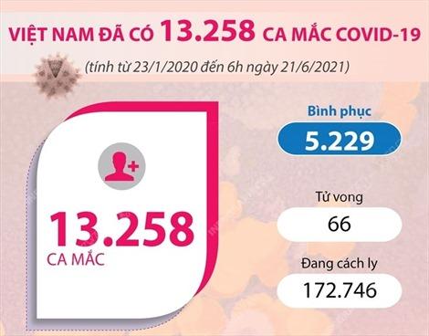Việt Nam đã ghi nhận tổng cộng 13.258 ca mắc COVID-19