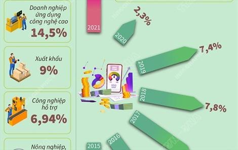 6 tháng năm 2021: Tín dụng tăng 5,1%