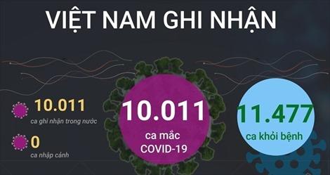 10.011 ca mắc COVID-19 trong ngày 26/9, 11.477 ca khỏi bệnh
