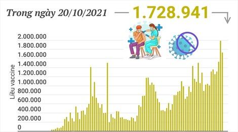 Hơn 68,8 triệu liều vaccine phòng COVID-19 đã được tiêm tại Việt Nam