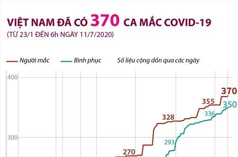 Việt Nam đã có 370 ca mắc COVID-19