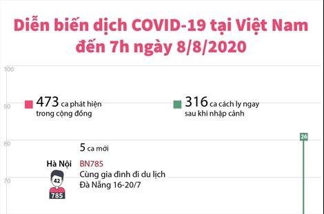 Diễn biến dịch COVID-19 tại Việt Nam đến 7h ngày 8/8/2020