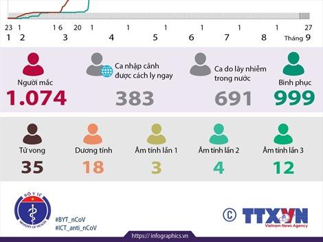 Việt Nam đã có 1.074 ca mắc COVID-19