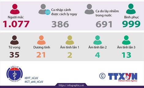 Việt Nam đã có 1.077 ca mắc COVID-19 (từ 23/1 đến 18h ngày 28/9/2020)