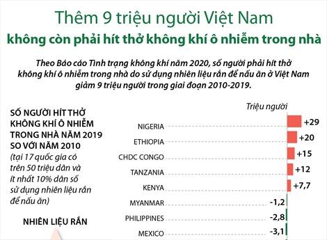 Thêm 9 triệu người Việt Nam không còn phải hít thở không khí ô nhiễm trong nhà