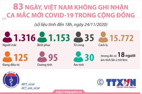 83 ngày, Việt Nam không ghi nhận ca mắc COVID-19 trong cộng đồng