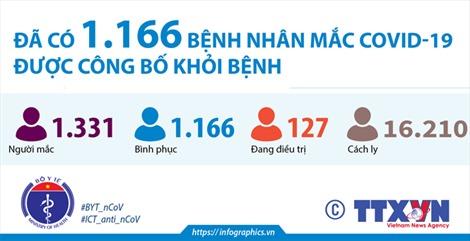 Đã có 1.166 bệnh nhân mắc COVID-19 được công bố khỏi bệnh (đến 18h ngày 26/11/2020)