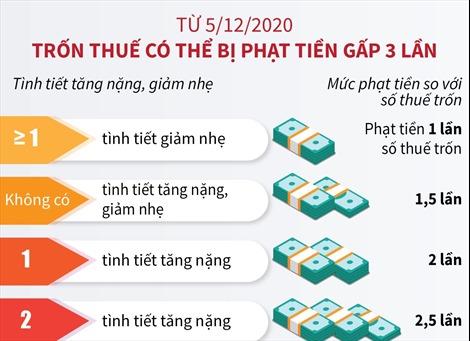 Từ 5/12/2020, trốn thuế có thể bị phạt tiền gấp 3 lần