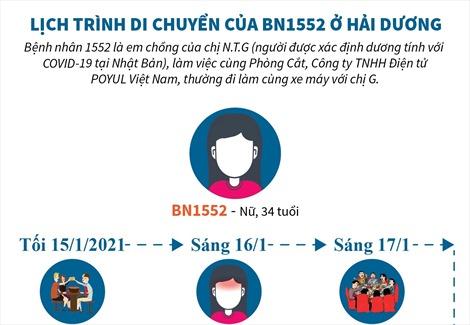 Lịch trình di chuyển của BN1552 ở Hải Dương