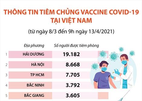 Thông tin tiêm chủng vaccine COVID-19 tại Việt Nam