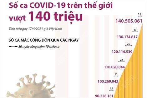 Số ca COVID-19 trên thế giới vượt mốc 140 triệu ca