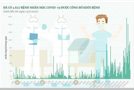 Đã có 3.827 bệnh nhân mắc COVID-19 được công bố khỏi bệnh