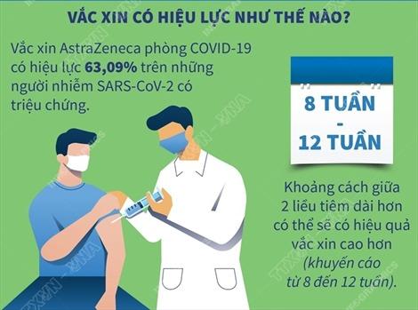 Vaccine AstraZeneca có hiệu lực như thế nào?
