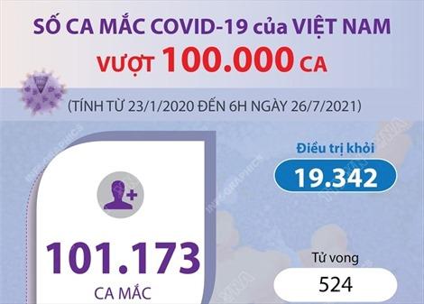 Số ca mắc COVID-19 tại Việt Nam vượt 100.000 ca