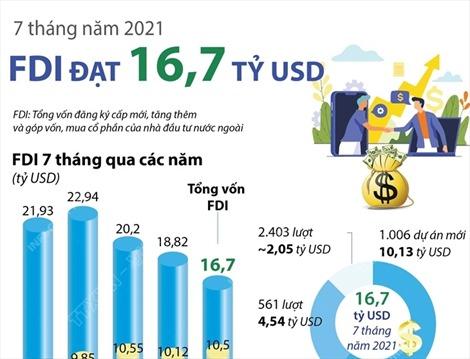 7 tháng năm 2021, vốn FDI vào Việt Nam đạt 16,7 tỷ USD