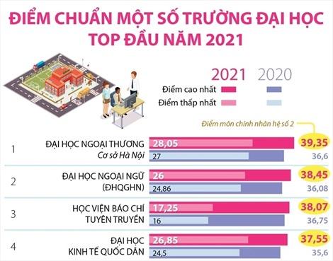 Điểm chuẩn một số trường đại học top đầu năm 2021