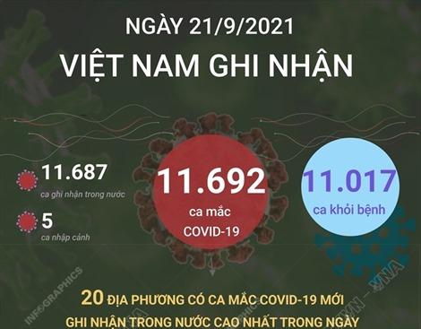 Ngày 21/9/2021, Việt Nam 11.692 ca mắc COVID-19