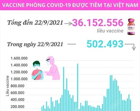 Hơn 36,15 triệu liều vaccine phòng COVID-19 đã được tiêm tại Việt Nam