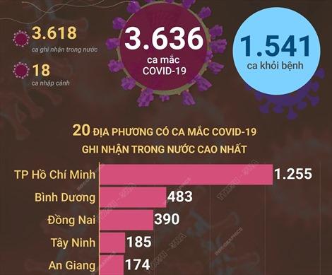 Ngày 21/10/2021, Việt Nam ghi nhận 3.636 ca mắc COVID-19