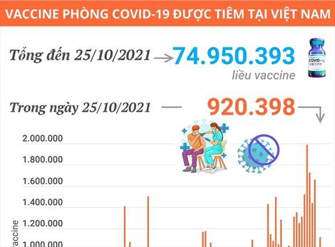 Hơn 74,95 triệu liều vaccine phòng COVID-19 đã được tiêm tại Việt Nam