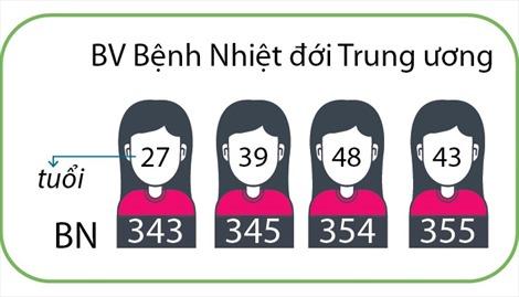 340 bệnh nhân mắc COVID-19 được công bố khỏi bệnh