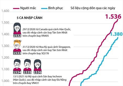 Việt Nam đã ghi nhân 1.536 ca mắc COVID-19
