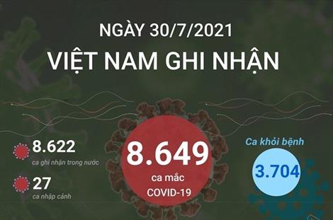 Ngày 30/7/2021: Việt Nam ghi nhận 8.649 ca mắc COVID-19