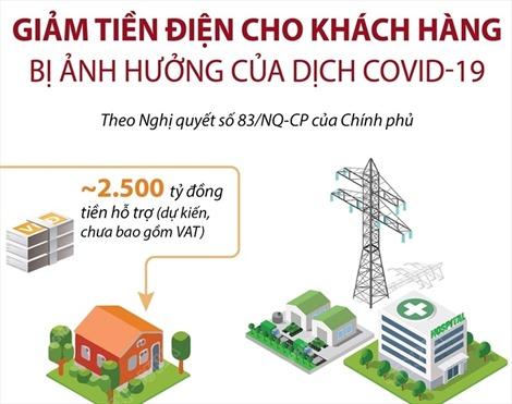 Giảm tiền điện cho khách hàng bị ảnh hưởng của dịch COVID-19