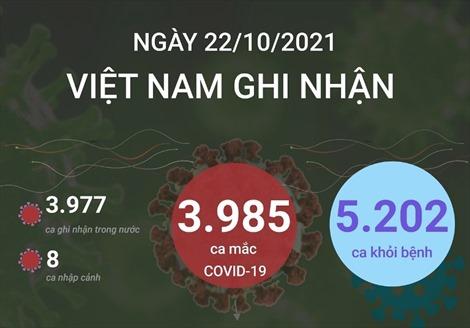 Ngày 22/10/2021, Việt Nam ghi nhận 3.985 ca mắc COVID-19
