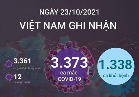 Ngày 23/10/2021, Việt Nam ghi nhận 3.373 ca mắc COVID-19