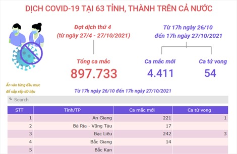Cập nhật tình hình dịch COVID-19 tại 63 tỉnh, thành trên cả nước