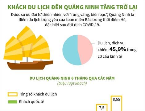 Khách du lịch đến Quảng Ninh tăng trở lại