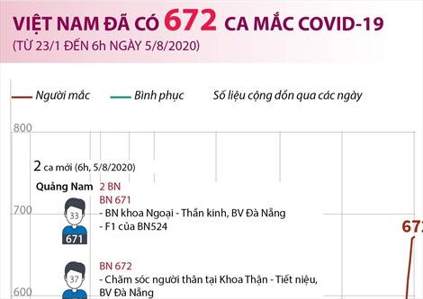 Việt Nam đã có 672 ca mắc COVID-19