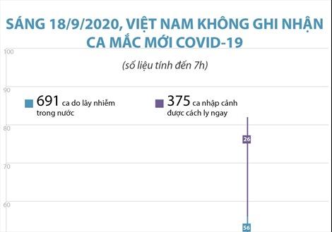 Sáng 18/9/2020, Việt Nam không ghi nhận ca mắc COVID-19 mới