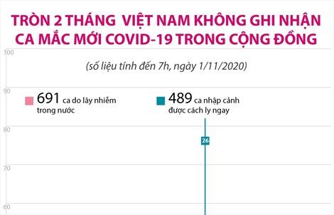 Tròn 2 tháng Việt Nam không ghi nhận ca mắc mới COVID-19 trong cộng đồng