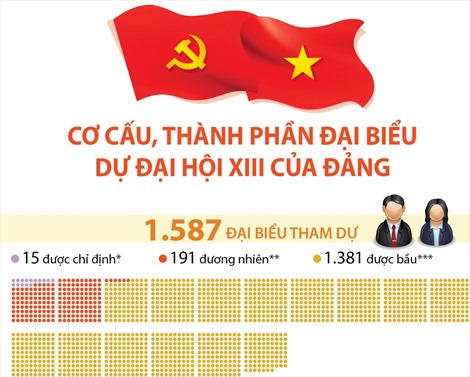 Cơ cấu, thành phần đại biểu dự Đại hội XIII của Đảng