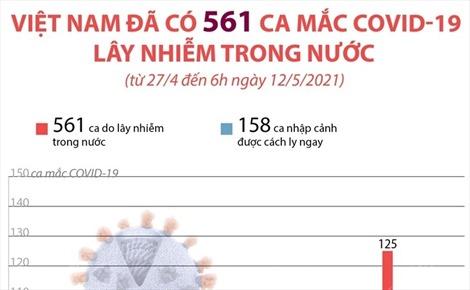 Việt Nam đã có 561 ca mắc COVID-19 lây nhiễm trong nước (từ 27/4 đến 6h ngày 12/5/2021)
