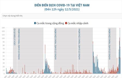 Diễn biến dịch bệnh COVID-19 tại Việt Nam qua các ngày
