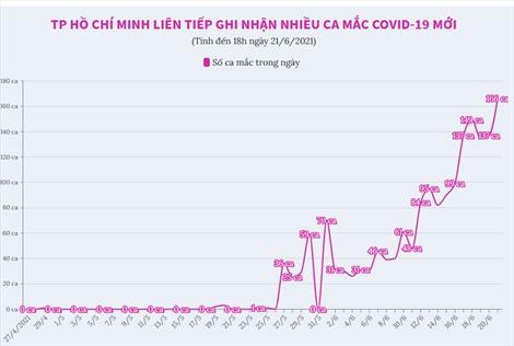 TP Hồ Chí Minh liên tiếp ghi nhận nhiều ca mắc mới COVID-19
