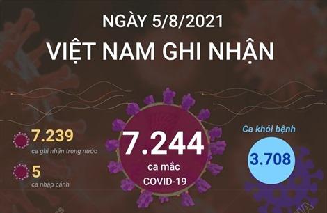 7.244 ca mắc COVID-19 trong ngày 5/8/2021, TP Hồ Chí Minh có 3.886 ca
