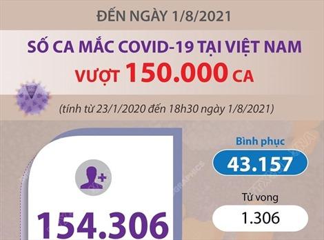 Đến ngày 1/8/2021: Số ca mắc COVID-19 của Việt Nam vượt 150.000 ca