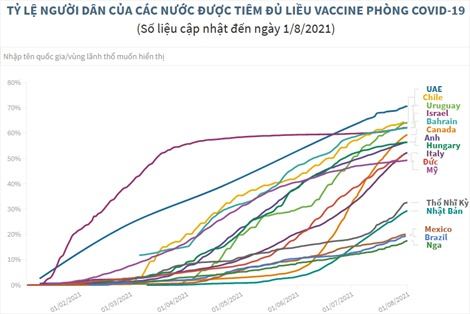 Các nước đẩy mạnh chiến dịch tiêm chủng vaccine ngừa COVID-19