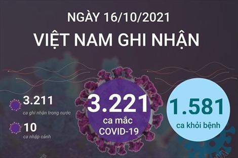 Ngày 16/10/2021, Việt Nam ghi nhận 3.221 ca mắc COVID-19