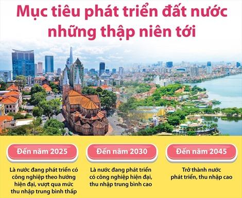 Mục tiêu phát triển đất nước những thập niên tới